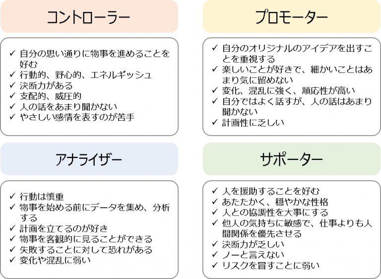 コーチング4タイプ詳細
