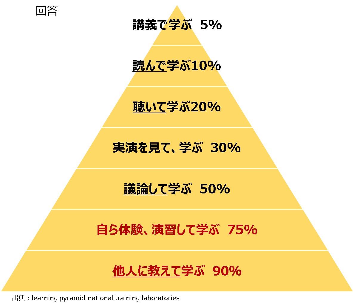 ラーニングピラミッド_クイズ