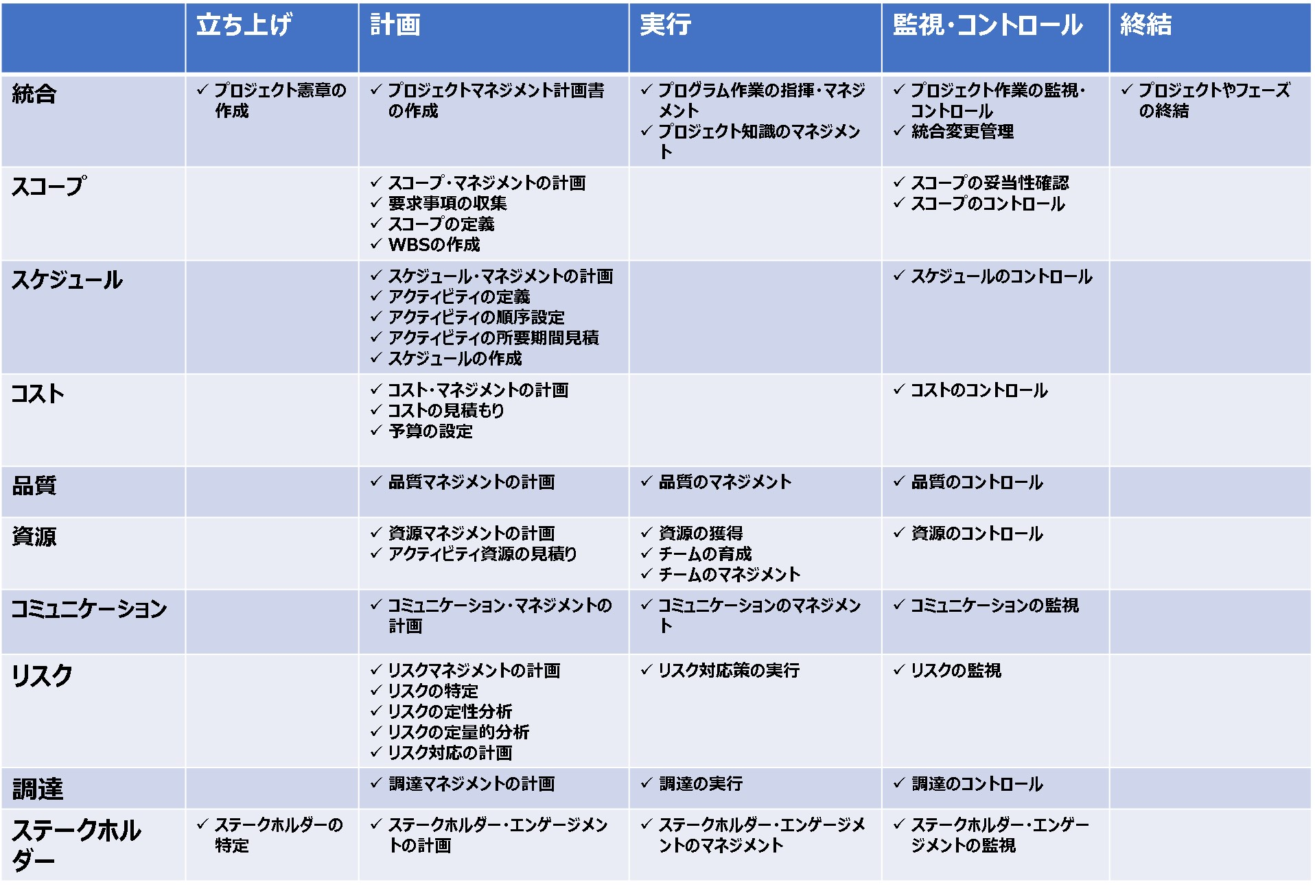 5つのプロセス、10の知識の表