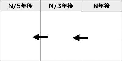フレームワーク_タイムマシン法