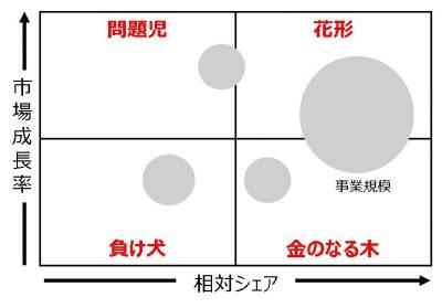 フレームワーク_プロダクト・ポートフォリオ・マネジメント