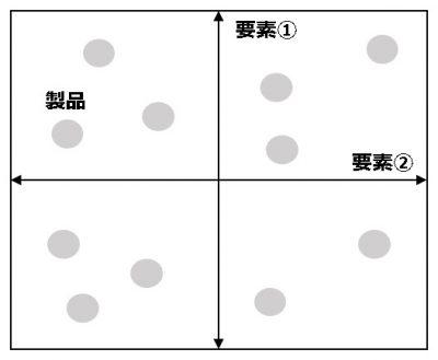 フレームワーク_ポジショニングマップ
