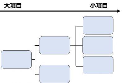 フレームワーク_ロジックツリー