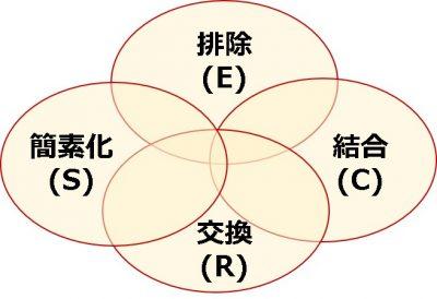 フレームワーク_改善の4原則(ECRS)