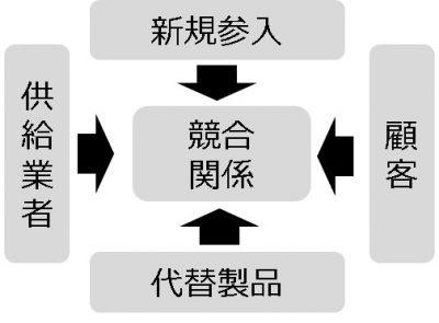 フレームワーク_5F(ファイブフォース)