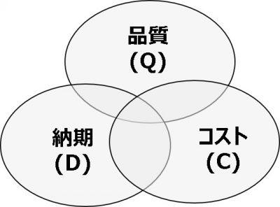 フレームワーク_QCD