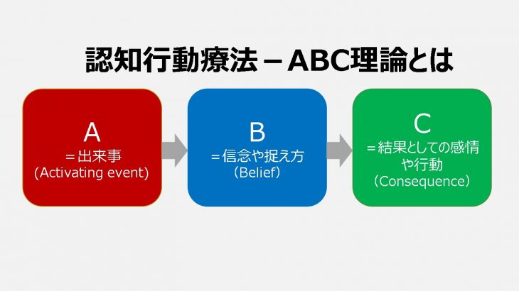 思い込みによって、行動が変わってしまう?行動を促すために必要な認知行動療法とは-エリスのABC理論